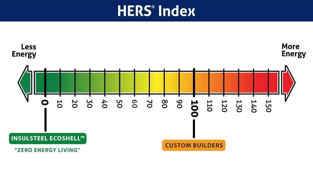 Hers Rating Charleston SC