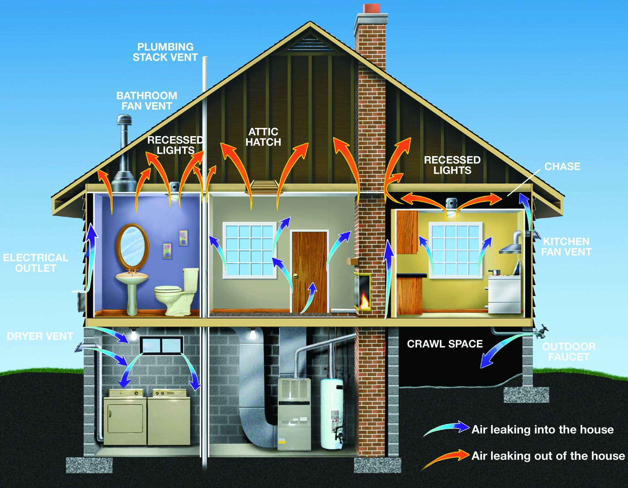 Green Home Builders Charleston
